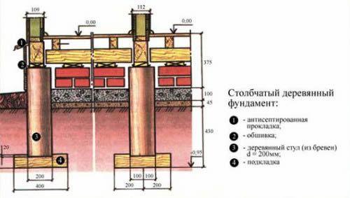 Фото - Стрічковий фундамент для дерев'яного будинку