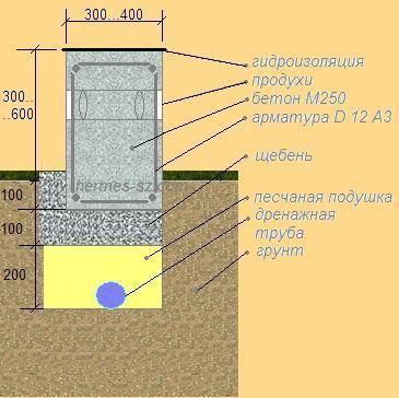 Фото - Стрічковий фундамент для гаража з керамзитоблоки