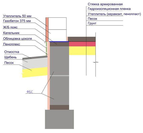 Фото - Як побудувати фундамент: основні типи, особливості їх будівництва