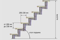 Схема розрахунку кроку сходів