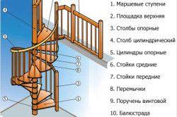 Схема конструкції гвинтових сходів.