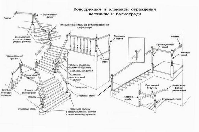 Конструкція і елементи огорожі сходів і балюстради (схема).