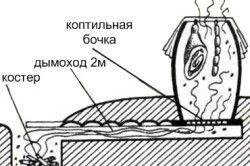 Схема коптильні з бочки