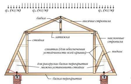 Фото - Мансардні конструкції в якості житлового приміщення