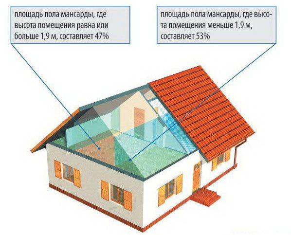 Мансардні дахи приватних будинків