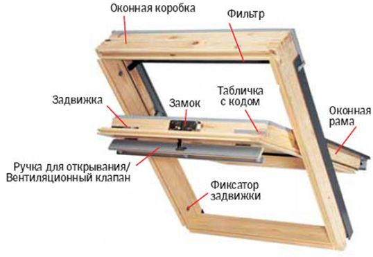 Фото - Мансардні вікна: види і установка
