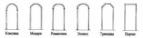 Фото - Матеріал для обробки арок з гіпсокартону