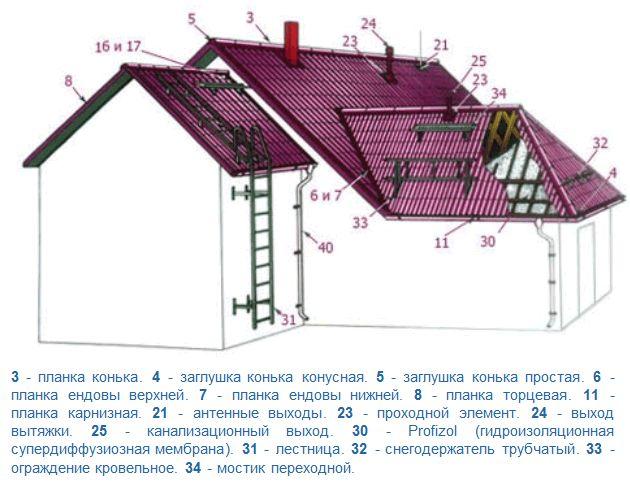 Фото - Відремонтувати скатний дах своїми руками