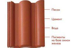 Структура цементно-піщаної черепиці