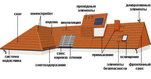 Схема пристрою даху з цементно-піщаної черепиці