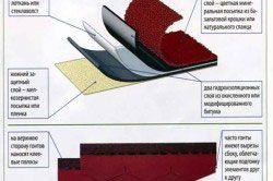 Структура листа бітумної черепиці