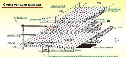 Схема укладання шиферу