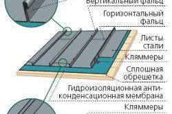 Схема пристрою монтажу металевої покрівлі