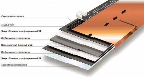 Структура мідного листа для даху