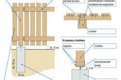 Схема монтажу деревяного паркану