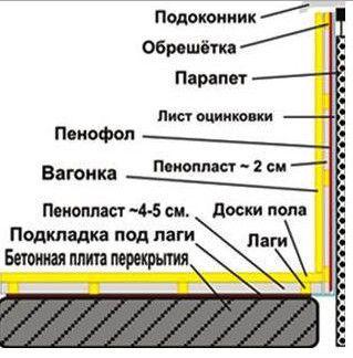 Схема утеплення та оздоблення стін балкона вагонкою