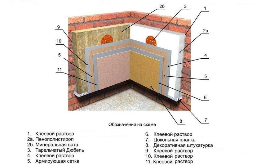 Утеплення внутрішніх стін