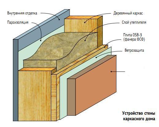 Фото - Матеріали і способи утеплення будинку на каркасній основі