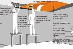 Схема обробки деревяної стіни гіпсокартоном