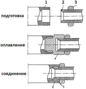 Схема зварювання поліпропілленових труб