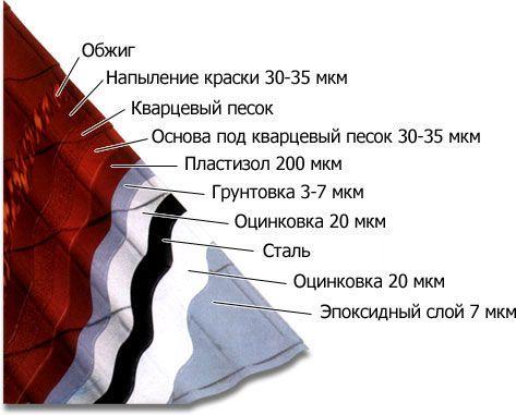 Фото - Металева черепиця: що корисно про неї знати?