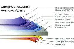 Особливості конструкції металлосайдинга