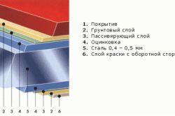 Фото - Металевий профіль - ідеальна дах своїми руками