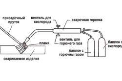 Принцип газового зварювання