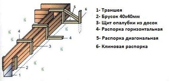 Фото - Метод розрахунку опалубки перекриттів