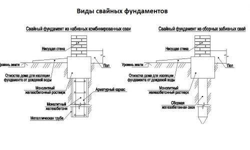 Фото - Метод пристрою пальового фундаменту