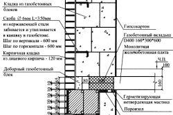 Фото - Методика і порядок розрахунку газобетону