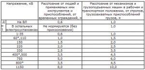 Фото - Методика вимірювання опору ізоляції
