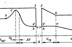 Діаграма тисків в трубному та затрубном просторах при глушіння (наземне ОП)