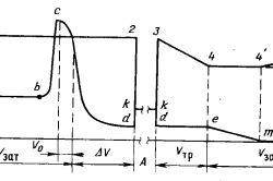 Діаграма тисків в трубному та затрубному просторі при глушіння (з ППБУ)