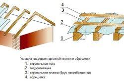 Схема пирога гідроізоляції і обрешітки покрівлі для профнастилу