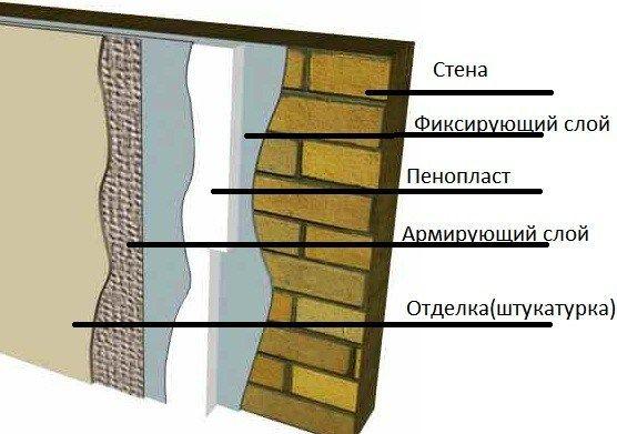 Схема утеплення стіни пінопластом.