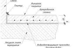 Схема стяжки бетонної підлоги