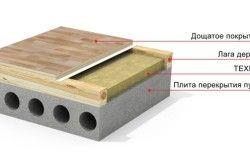 Схема бетонної підлоги на лагах