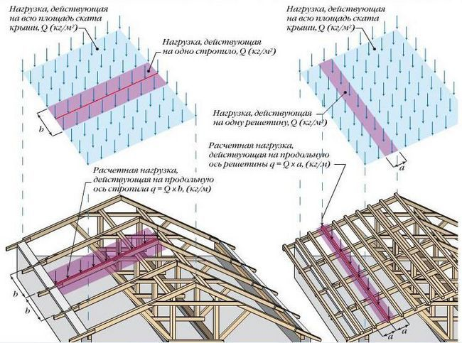 Схема розподілу навантажень кроквяної системи на будинок