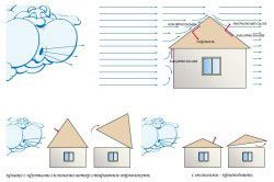 Схема вітрового навантаження на дах