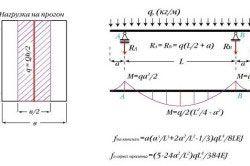 Схема розрахунку навантаження на прогін