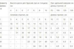 Таблиця перетинів крокв в залежності від їх довжини і навантаження