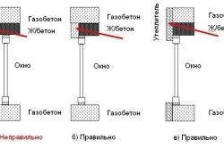 Схема укладання газобетонних блоків