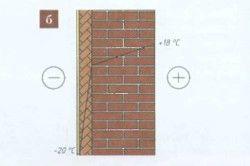Схема впливу утеплення на розподіл температури в товщі стіни
