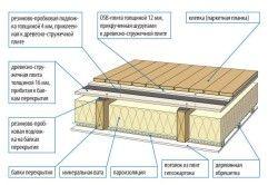 звукоізоляція підлоги