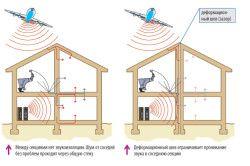 Захист від шуму