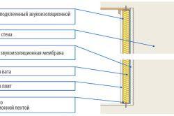 Ізоляція внутрішніх перегородок