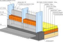 Конструкція монолітно-каркасного будинку з елементами утеплення