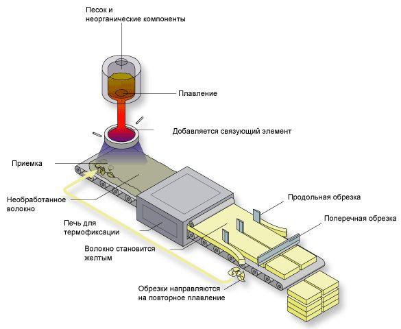 Мінеральна вата: основні характеристики