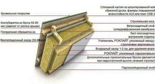 Схема утеплення даху мінеральною ватою.